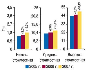 Средневзвешенная стоимость 1                                     упаковки ЛС вразрезе ценовых ниш воктябре                                     2005–2007 гг. суказанием процента прироста по                                    сравнению саналогичным периодом предыдущего                                     года