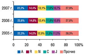 Удельный вес топ-5 крупнейших групп                                     АТС-классификации первого уровня пообъемам                                     продаж вденежном выражении воктябре 2005–2007 гг.