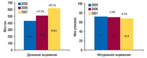 Объем аптечных продаж                                     антибактериальных средств в денежном и                                    натуральном выражении за первые 10 мес                                     2005–2007  гг. с указанием процента                                     прироста/убыли посравнению с аналогичным                                     периодом предыдущего года
