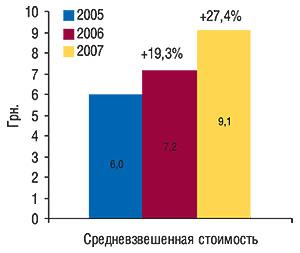 Средневзвешенная                                     стоимость 1 упаковки антибактериальных средств                                     за первые 10 мес 2005–2007 гг. с указанием процента                                     прироста посравнению с аналогичным периодом                                     предыдущего года