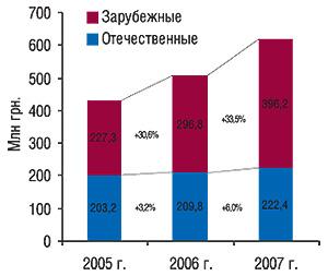 Объем продаж зарубежных                                     иотечественных ЛС в общем объеме реализации                                     антибактериальных средств вденежном выражении                                     за первые 10 мес 2005–2007 гг. с указанием процента                                     прироста посравнению с предыдущим годом