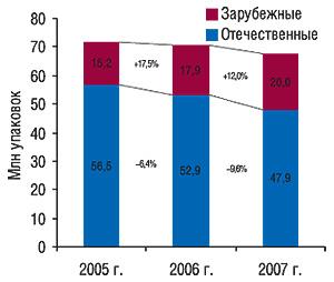 Объем продаж зарубежных                                     иотечественных ЛС в общем объеме реализации                                     антибактериальных средств в натуральном                                     выражении за первые 10 мес 2005–2007 гг.                                     с указанием процента прироста/убыли по                                    сравнению спредыдущим годом