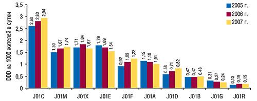 Потребление                                     антибактериальных средств, выраженное в DDD на                                    1000 жителей всутки, вразрезе групп                                     АТС-классификации третьего уровня за первые 10                                     мес 2005–2007 гг.