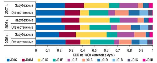 Распределение объемов                                     потребления отечественных и зарубежных                                     антибактериальных средств, выраженное вDDD на1000                                     жителей всутки, вразрезе групп                                     АТС-классификации третьего уровня за первые 10                                     мес 2005–2007 гг