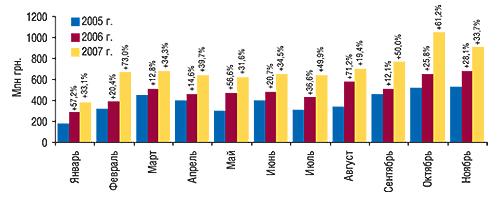 Объем импорта ГЛС в                                    денежном выражении вянваре–ноябре 2005–2007 гг. с                                    указанием процента прироста посравнению с                                    аналогичными периодами предыдущих лет