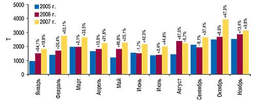Объем импорта ГЛС в                                    натуральном выражении вянваре–ноябре 2005–2007 гг.                                     суказанием процента прироста/убыли посравнению                                     саналогичными периодами предыдущих лет