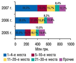 Распределение объема                                     импорта ГЛС вденежном выражении попозициям в                                    рейтинге компаний-импортеров суказанием                                     удельного веса (%) вноябре 2005–2007 гг.