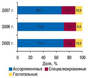 Распределение объема                                     импорта ГЛС вденежном выражении вразрезе                                     различных типов компаний-импортеров                                     вденежном выражении суказанием удельного                                     веса (%) вноябре 2005–2007 гг.