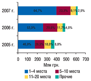 Распределение объема                                     ввоза ГЛС вденежном выражении попозициям в                                    рейтинге ассортиментных импортеров суказанием                                     удельного веса (%) вноябре 2005–2007 гг.