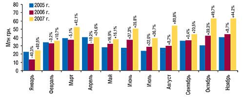 Объем экспорта ГЛС в                                    денежном выражении вянваре–ноябре 2005–2007 гг. с                                    указанием процента прироста/убыли посравнению с                                    аналогичными периодами предыдущих лет