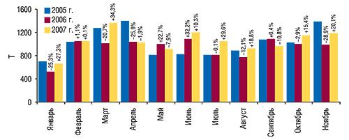 Объем экспорта ГЛС в                                    натуральном выражении вянваре–ноябре 2005–2007 гг.                                     суказанием процента прироста/убыли посравнению                                     саналогичными периодами предыдущих лет