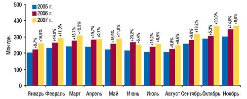 Объем                                     фармацевтического производства ГЛС (КВЭД 24.42) в                                    денежном выражении вянваре–ноябре 2005–2007 гг. с                                    указанием процента прироста/убыли посравнению с                                    аналогичными периодами предыдущих лет