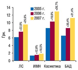 Средневзвешенная                                     стоимость 1 упаковки различных категорий товаров                                     «аптечной корзины» вноябре 2005–2007 гг. с                                    указанием процента прироста посравнению                                     с аналогичным периодом предыдущего года