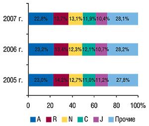 Удельный вес топ-5                                     крупнейших групп АТС-классификации первого                                     уровня пообъемам продаж вденежном выражении в                                    ноябре 2005–2007 гг.