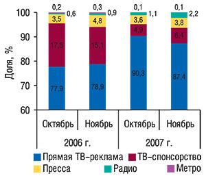 Удельный вес различных                                     медианосителей вобщем объеме рынка рекламы ЛС в                                    денежном выражении воктябре–ноябре 2006 и2007 г.