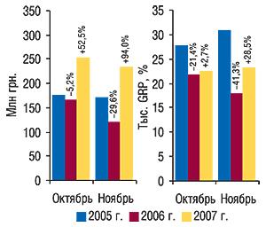 Динамика объемов                                     инвестиций впрямую рекламу ЛС нателевидении в                                    денежном выражении иуровня контакта со                                    зрителями (рейтинг GRP) воктябре–ноябре                                     2005–2007гг. суказанием процента прироста/убыли                                     посравнению спредыдущим годом