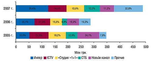 Распределение объема                                     продаж прямой рекламы ЛС между топ-5 телеканалов                                     вденежном выражении суказанием удельного веса                                     воктябре–ноябре 2005–2007 гг.