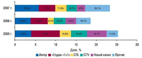 Распределение объема                                     продаж прямой рекламы ЛС между топ-5 телеканалов                                     внатуральном выражении (рейтинг WGRP) суказанием                                     удельного веса воктябре–ноябре 2005–2007 гг.