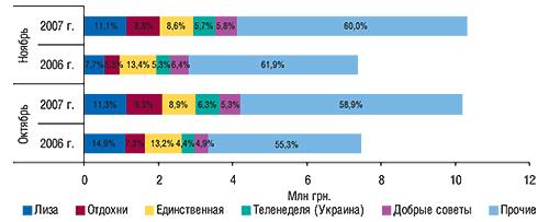 Распределение объема                                     продаж рекламы ЛС впрессе между топ-5 печатных                                     изданий вденежном выражении суказанием                                     удельного веса воктябре–ноябре 2006–2007 гг.