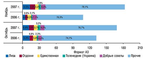 Распределение объема                                     продаж рекламы ЛС впрессе между топ-5 печатных                                     изданий внатуральном выражении (формат А3) с                                    указанием удельного веса воктябре–ноябре                                     2006–2007 гг.