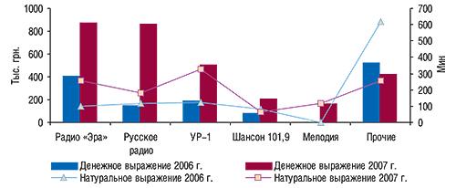 Распределение объемов                                     продаж рекламы ЛС нарадио вденежном и                                    натуральном (длительность, мин) выражении потоп-5                                     радиостанциям воктябре 2006 и2007 г.