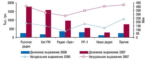 Распределение объемов                                     продаж рекламы ЛС нарадио вденежном и                                    натуральном (длительность, мин) выражении потоп-5                                     радиостанциям вноябре 2006 и2007 г.