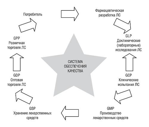 Система обеспечения качества навсех этапах жизненного цикла ЛС
