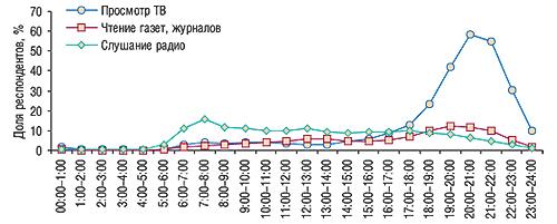 Распорядок дня вбудние                                     дни (MMI Ukraine'2007/3, население Украины ввозрасте                                     12–65 лет, проживающее вгородах счисленностью                                     более 50 тыс. человек)