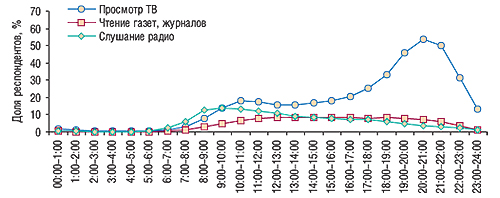 Распорядок дня в                                    выходные дни (MMI Ukraine'2007/3, население Украины в                                    возрасте 12–65 лет, проживающее вгородах с                                    численностью более 50 тыс. человек)
