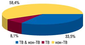 Долевое распределение                                     использования ТВ и/или нон-ТВ рекламы вобщем                                     количестве брэндов ЛС, рекламировавшихся                                     вянваре–ноябре 2007 г.