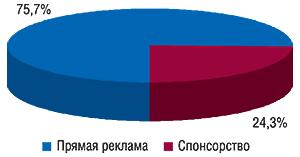 Долевое распределение                                     использования различных видов ТВ-рекламы вобщем                                     количестве брэндов ЛС, промотировавшихся только                                     наТВ вянваре–ноябре 2007 г.