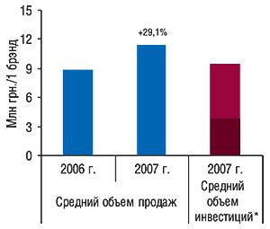 Средний объем продаж                                     брэндов ЛС, использовавших только прямую                                     ТВ-рекламу, за январь–ноябрь 2006 и2007 гг.                                     суказанием процента прироста такового по                                    сравнению саналогичным периодом 2006 г. и                                    среднего объема инвестиций вэтот вид                                     ТВ-промоции (вценах open-rate)