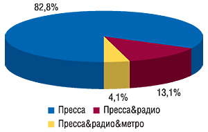 Долевое распределение                                     использования рекламы впрессе (автономно ив                                    комплексе сдругими нон-ТВ каналами                                     коммуникации) вобщем количестве брэндов ЛС,                                     промотировавшихся только внон-ТВ в                                    январе–ноябре 2007 г.