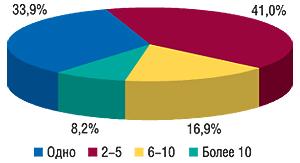 Долевое распределение                                     использования рекламы вразличных изданиях в                                    общем количестве брэндов ЛС, промотировавшихся                                     только впрессе вянваре–ноябре 2007 г.