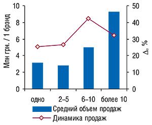 Средний объем продаж                                     брэндов ЛС, использовавших рекламу вразличных                                     изданиях, за январь–ноябрь 2007 г. суказанием                                     процента прироста/убыли объема продаж вкаждой                                     группе посравнению саналогичным периодом 2006 г.