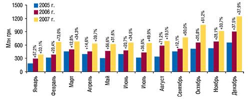 Динамика объема импорта                                     ГЛС в денежном выражении в январе–декабре                                     2005–2007 гг. с указанием процента прироста по                                    сравнению с предыдущим годом