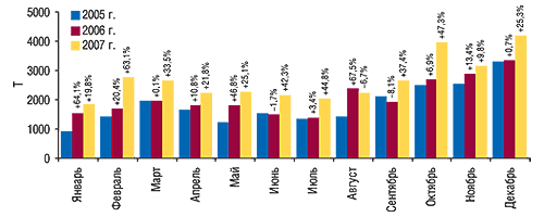Динамика объема импорта                                     ГЛС в натуральном выражении                                     в январе–декабре 2005–2007 гг. с указанием                                     процента прироста/убыли посравнению                                     с предыдущим годом