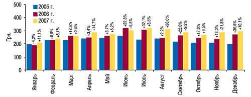 Динамика стоимости 1                                     весовой единицы импортированных ГЛС                                     в январе–декабре 2005–2007 гг. с указанием                                     процента прироста/убыли посравнению                                     с предыдущим годом