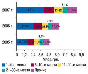 Распределение объема                                     импорта ГЛС в денежном выражении попозициям                                     в рейтинге компаний-импортеров с указанием                                     удельного веса (%) в целом за 2005–2007 гг.