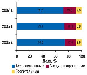 Распределение объема                                     импорта ГЛС в денежном выражении в разрезе                                     различных типов компаний-импортеров пообъему                                     ввоза ГЛС в денежном выражении в целом за                                     2005–2007 гг.