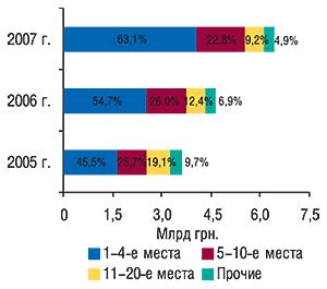 Распределение объема                                     ввоза ГЛС в денежном выражении попозициям                                     в рейтинге ассортиментных импортеров                                     с указанием удельного веса (%) в целом за                                     2005–2007 гг.