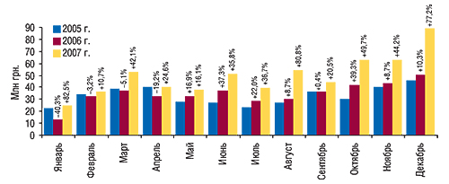 Динамика объема                                     экспорта ГЛС в денежном выражении                                     в январе–декабре 2005–2007 гг. с указанием                                     процента прироста/убыли посравнению                                     с предыдущим годом