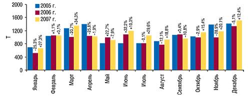 Динамика объема                                     экспорта ГЛС в натуральном выражении                                     в январе–декабре 2005–2007 гг. с указанием                                     процента прироста/убыли посравнению                                     с предыдущим годом