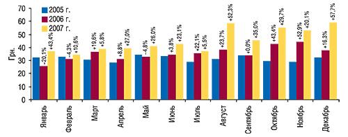 Динамика стоимости 1                                     весовой единицы экспортируемых ГЛС                                     в январе–декабре 2005–2007 гг. с указанием                                     процента прироста/убыли посравнению                                     с предыдущим годом