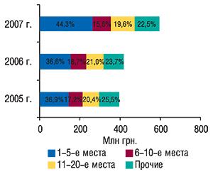 Распределение объема                                     экспорта ГЛС в денежном выражении попозициям                                     в рейтинге экспортеров с указанием                                     удельного веса (%) в целом за 2005–2007 гг.
