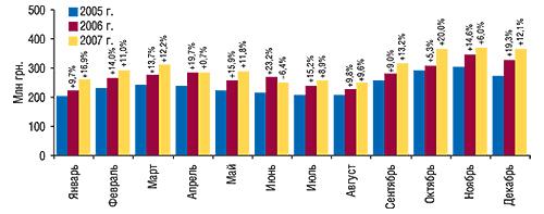 Динамика объема                                     фармацевтического производства ГЛС (КВЭД 24.42)                                     в денежном выражении в январе–декабре                                     2005–2007 гг. с указанием процента прироста/убыли                                     посравнению с предыдущим годом