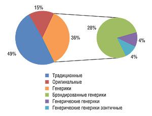 Распределение долей                                     порыночному статусу препарата в2007 г. (вденежном                                     выражении, грн.)