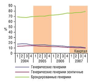Динамика структуры                                     генерического сектора розничного                                     фармацевтического рынка Украины (пообъему в                                    денежном выражении, грн.)