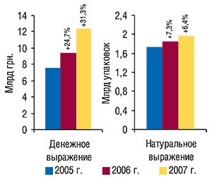 Объем рынка                                     аптечных продаж вденежном инатуральном                                     выражении в 2005–2007  гг. суказанием процента                                     прироста посравнению спредыдущим годом