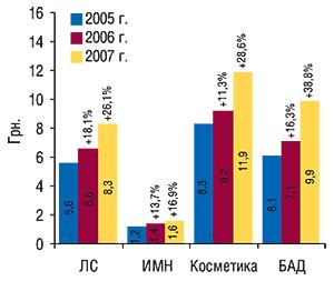 Средневзвешенная                                     стоимость 1  упаковки различных категорий                                     товаров «аптечной корзины» в2005–2007 гг. с                                    указанием процента прироста посравнению                                     с предыдущим годом